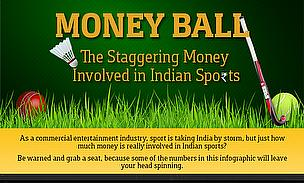 How Much Money Is There In Indian Sport...Including Cricket?