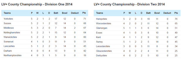 LV= County Championship latest table