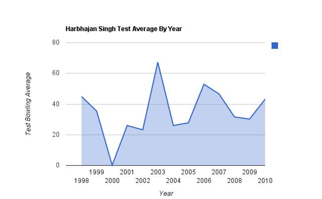 Harbhajan Singh - average per year