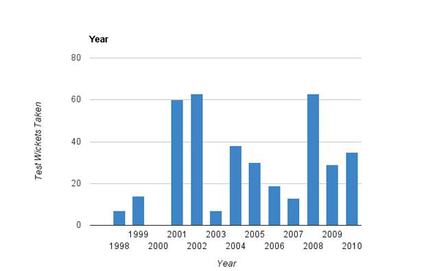 Harbhajan Singh - wickets taken per year