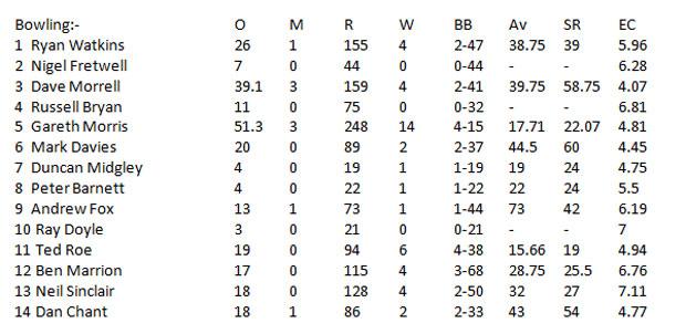 Bowling Statistics