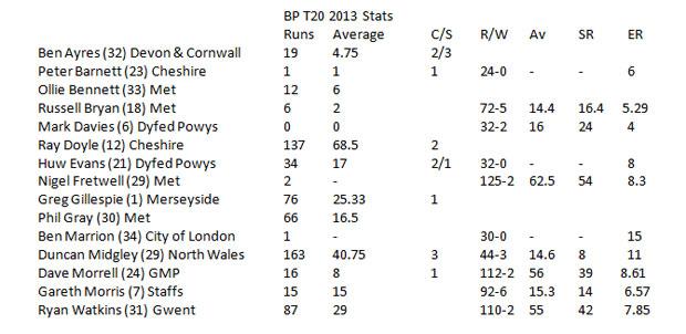 T20 Statistics