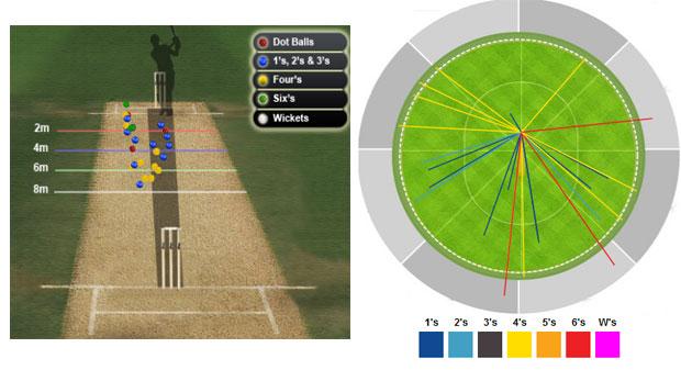 Ab de Villiers innings details