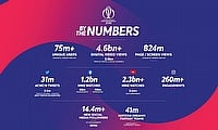 ICC Men's Cricket World Cup Digital Content Delivers Record Numbers