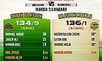 Rajshahi Royals beat Dhaka Platoon by 9 wickets in BPL