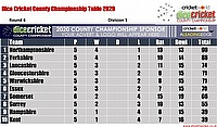 Virtual County Championship Division1 Round 6 Points Table