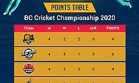 BC Cricket Championship: Final League Points Table and Match Statistics