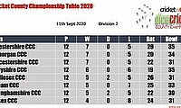 Virtual County Championship Division 2 Round 13 Points Table 8th - 11th September 2020