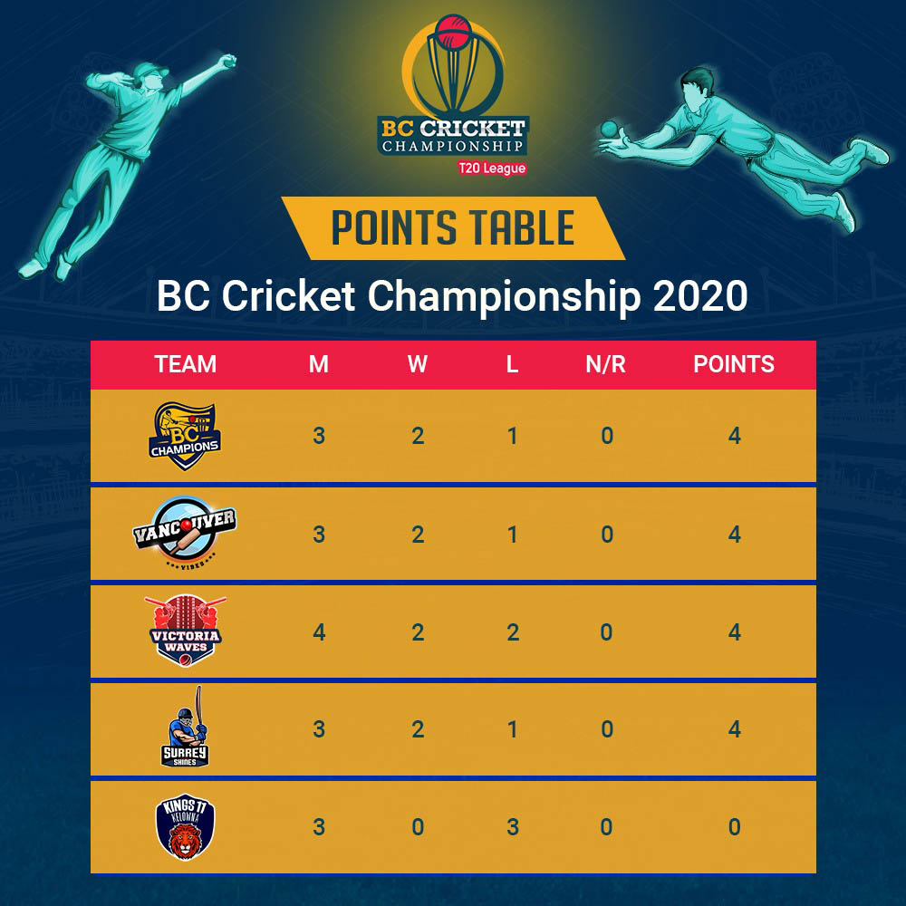 British Columbia Cricket Championship Schedule
