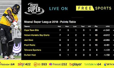 Cricket Betting Tips and Match Prediction MSL - Cape Town Blitz v Jozi Stars