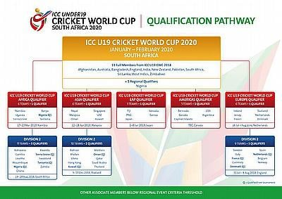ICC U19 Cricket World Cup 2020 Qualification infographic