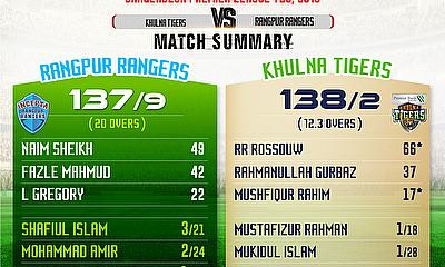 Khulna Tigers beat Rangpur Rangers by 8 wickets in the BPL