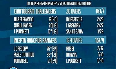 Rangpur Rangers beat Chattogram Challengers by 6 wickets in BPL