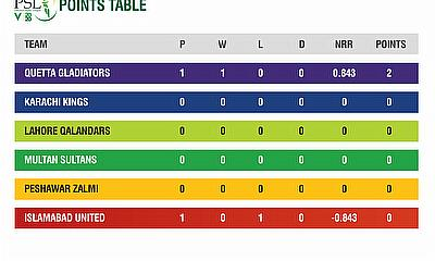 HBL PSL 2020 stats pack after first match