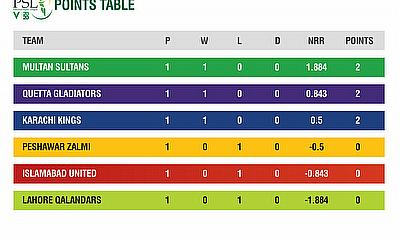HBL PSL 2020 stats pack after three matches