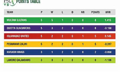 HBL PSL 2020 stats pack after 13 matches