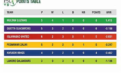 HBL PSL 2020 Stats Pack after 14 matches