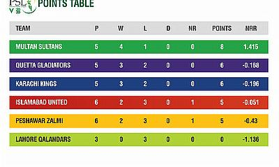 HBL PSL 2020 Points Table  after 15 matches
