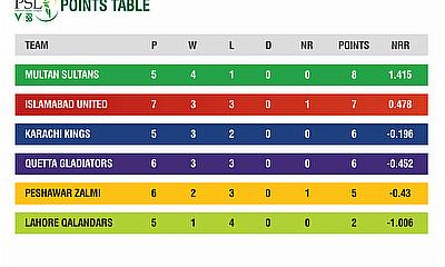 HBL PSL 2020 Points Tables after 17 matches