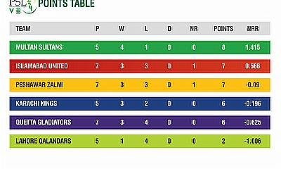 HBL PSL 2020 Points Tables after 18 matches