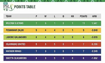 HBL PSL 2020 stats pack after 24 matches