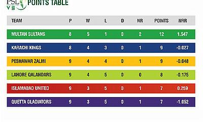 HBL PSL 2020 Points Tables after 25 matches