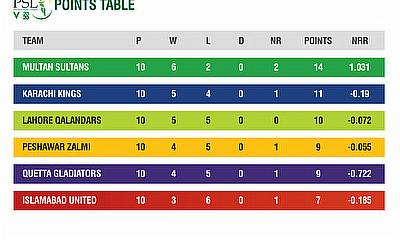 HBL PSL 2020 points table after 30 matches