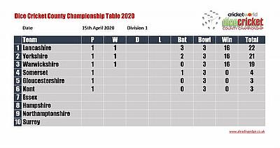 Virtual County Championship Division 1 Round 1 Points Table