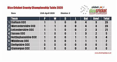 Dice Cricket Virtual County Championship Division 2 Round 1 Points Table