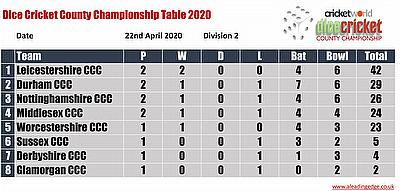 Virtual County Championship Division 2 Round 2 Points Table