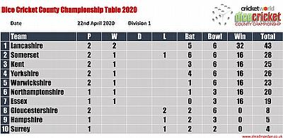 Virtual County Championship Division 1 Round 2 Points Table