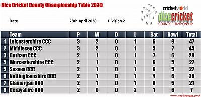 Virtual County Championship Division 2 Round 3 Points Table
