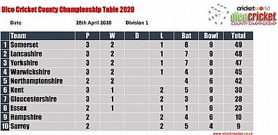 Virtual County Championship Division 1 Round 3 Points Table