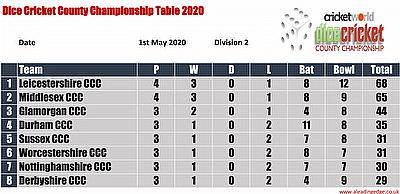 Virtual County Championship Division 2 Round 4 Points Table