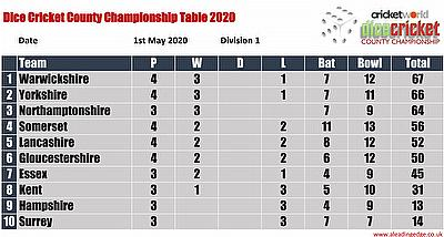 Virtual County Championship Division 1 Round 4 Points Table