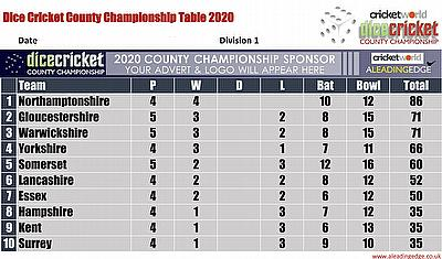 Virtual County Championship Division 1 Round 5 Points Table