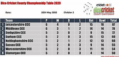 Virtual County Championship Division 2 Round 6 Points Table