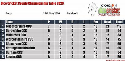 Virtual County Championship Division 2 Round 7 Points Table
