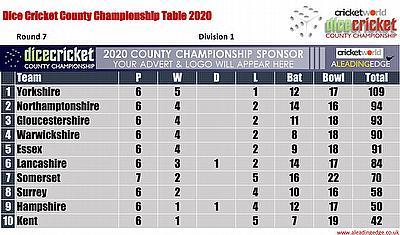 Virtual County Championship Division 1 Round 7 Points Table