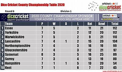 Virtual County Championship Division 1 Round 8 Points Table