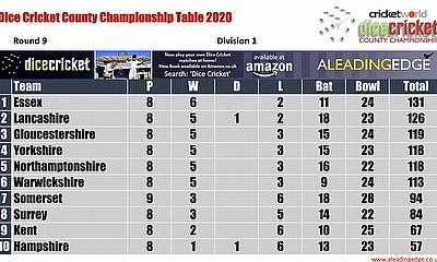 Virtual County Championship Division 1 Round 9  Points Table