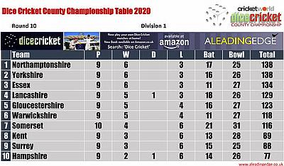 Virtual County Championship Division 1 Round 10 Points Table