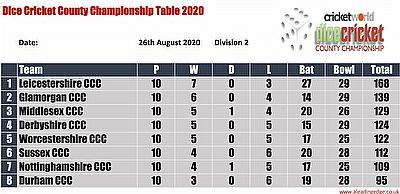 Virtual County Championship Division 2  Round 11 Points Table 23rd - 26th August 2020
