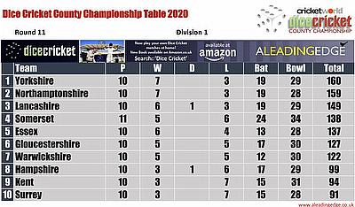 Virtual County Championship Division 1 Round 11 Points Table 23rd - 26th August 2020