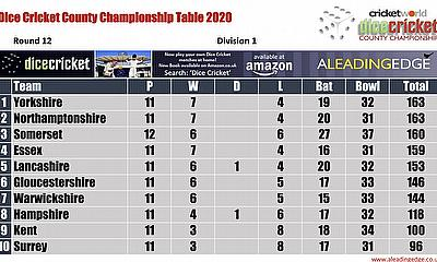 Virtual County Championship Division 1 Round 12 Points Table 29th August - 1st September 2020