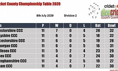 Virtual County Championship Division 2 Round 12 Points Table 29th August - 1st September 2020