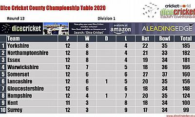 Virtual County Championship Division 1 Round 13 Points Table 8th - 11th September 2020
