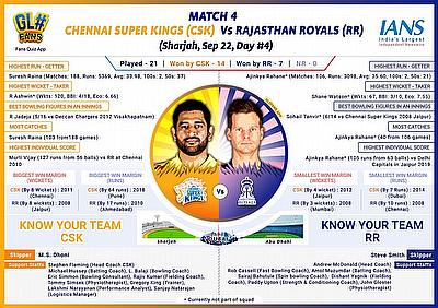 IPL 2020 Match 4 Preview: RR vs CSK - Chennai look to make it two in two as Rajasthan sweat over Steve Smith's fitness