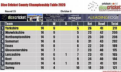 Virtual County Championship Division 1 Round 14 Points Table 14th - 17th September 2020