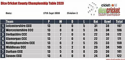 Virtual County Championship Division 2 Round 14 Points Table 14th - 17th September 2020